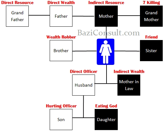 10 gods whos who in your life bazi consult this is just an simple relationship diagram ccuart Choice Image