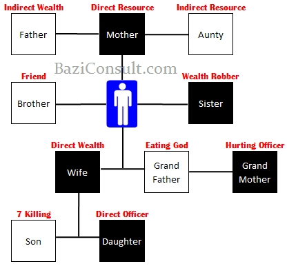 10 Gods, Who's Who In Your Life ? – Bazi Consult